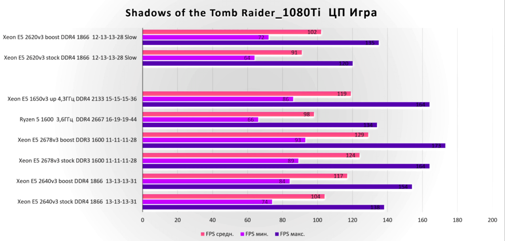 Shadows of the Tomb Raider E5 2620 v3
