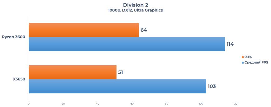 xeon x5650 vs ryzen 3600 Division 2