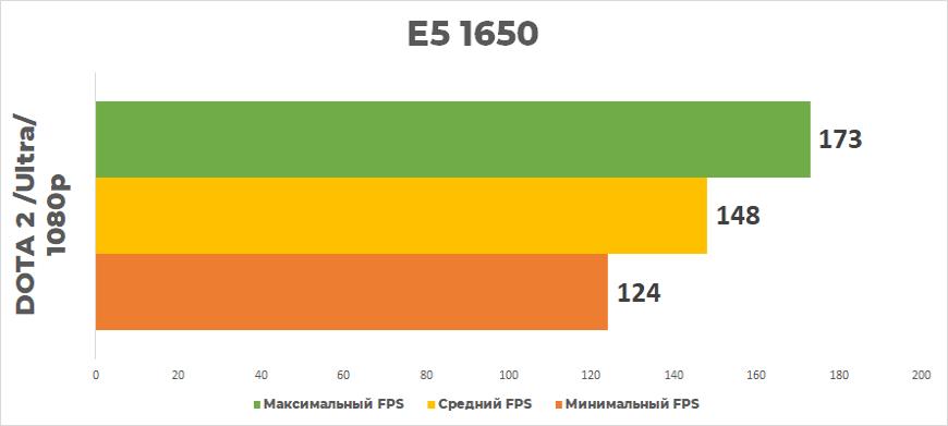 DOTA 2 1650