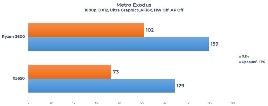 Metro Exodus X5650