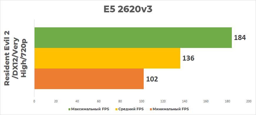 Resident Evil 2 2620v3
