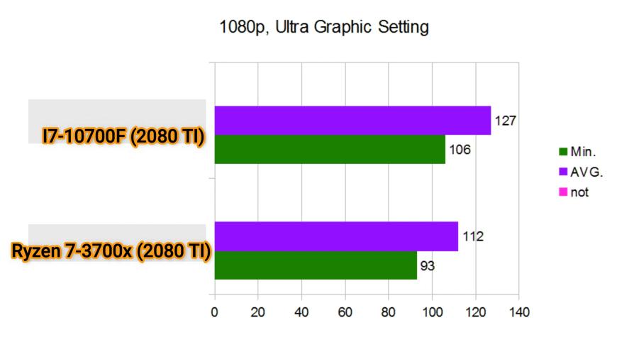 i7 10700 vs