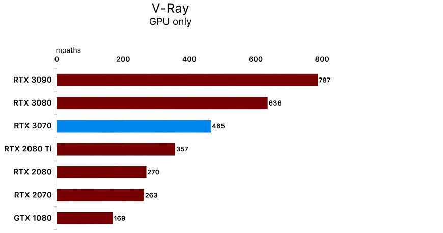v-ray 3070