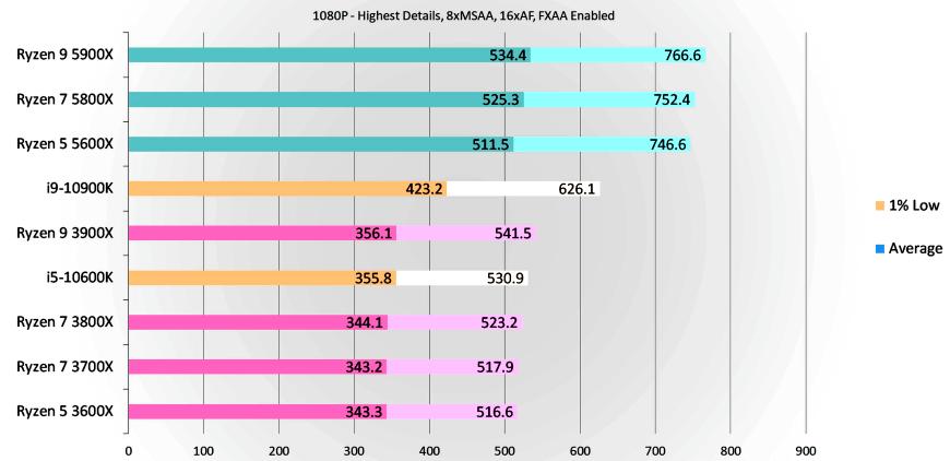 Сравнение Ryzen 5600X